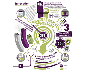 Building An Innovative Organization